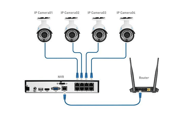 IP Camera System Network Connection