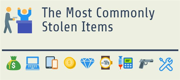 Most Stolen Items