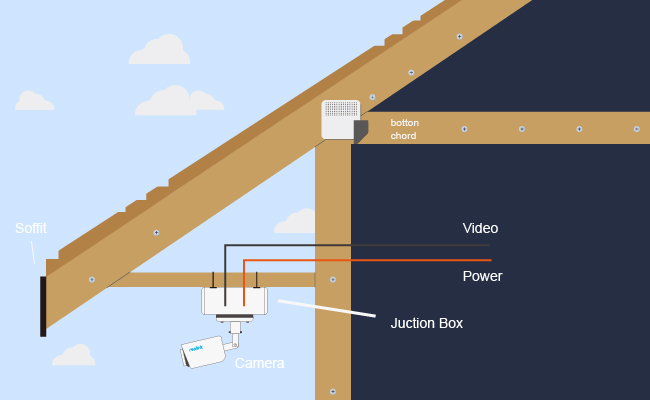 Install Home Cctv Cameras Amp Systems Like A Pro Do It