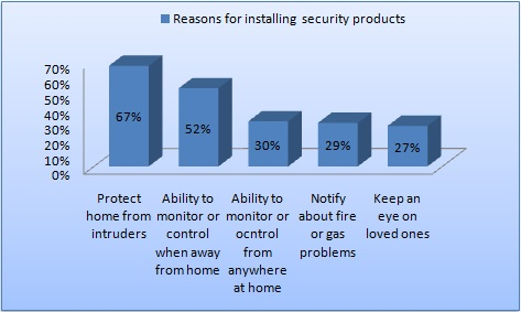 Home Smart Security Product Questionnaire Statistics 2016/2017 ...