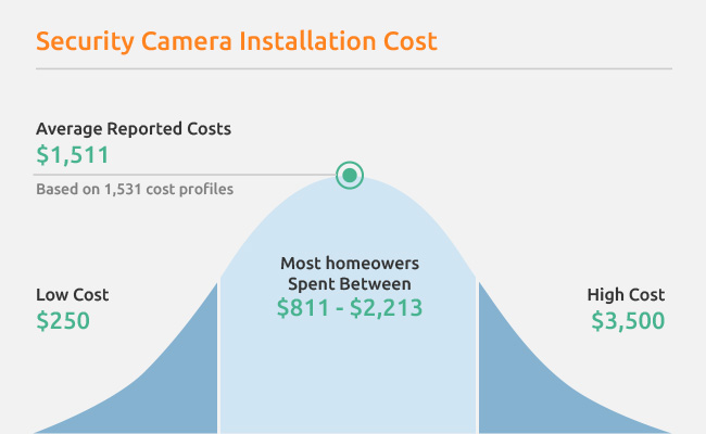 security camera system installation cost chart - Security Camera Installation Cost