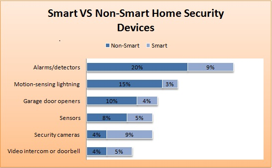 Smart VS Non-Smart Home Security Products