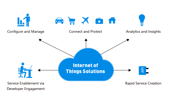 problems and solutions over internet security Internet of things: security issues and solutions in this system, smart devices are equipped with sensors, communication interface, tiny microprocessor and a power resource.