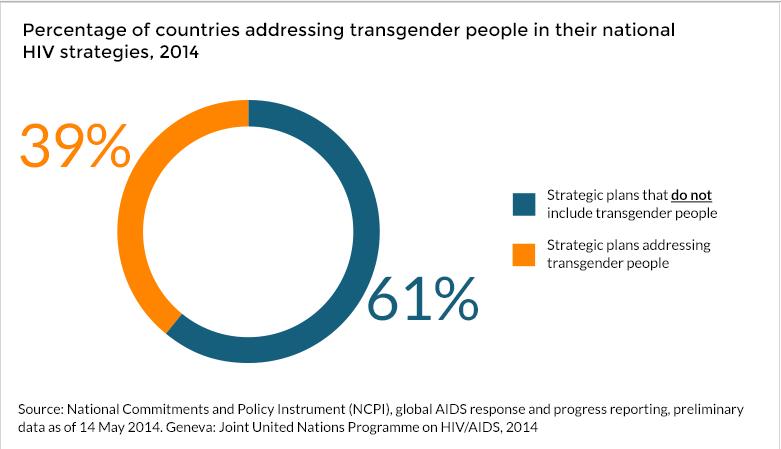 Transgender Statistics
