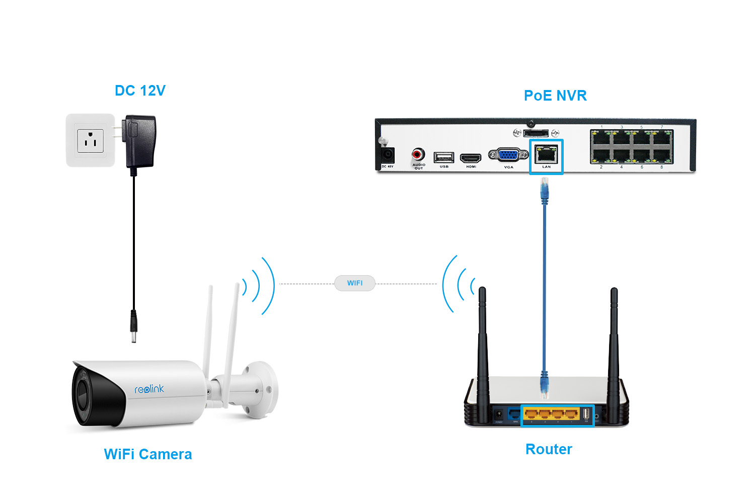 Wi-Fi Camera to PoE NVR