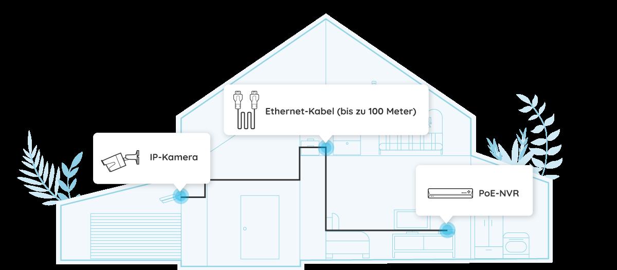 PoE IP Kamera – Einfache Installation