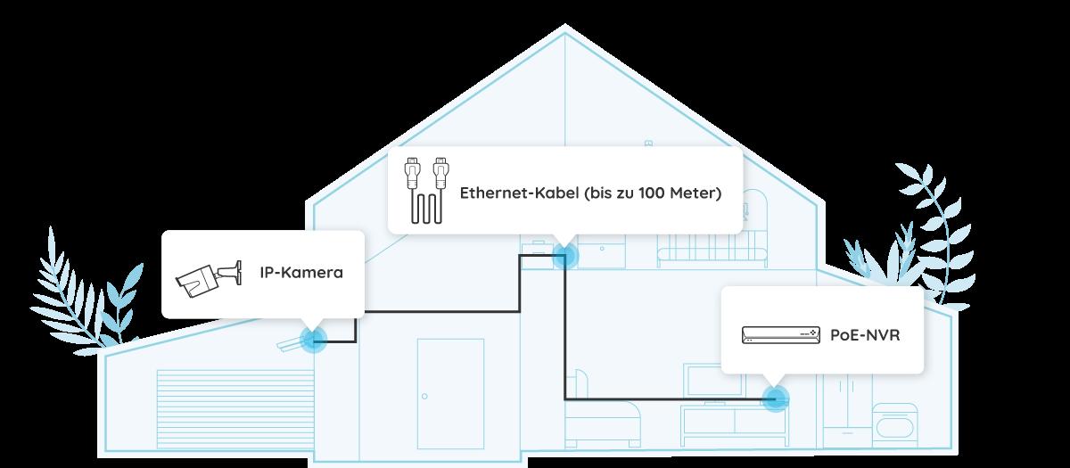 4K IP Kamera PoE-Verbindung