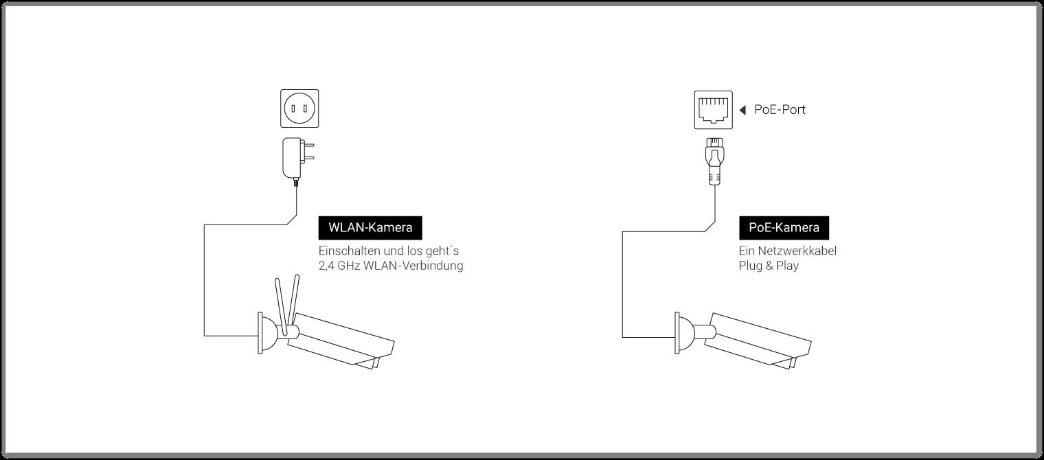 Reolink RLC-422W: 5MP Dome WLAN IP-Kamera mit 4X optischem