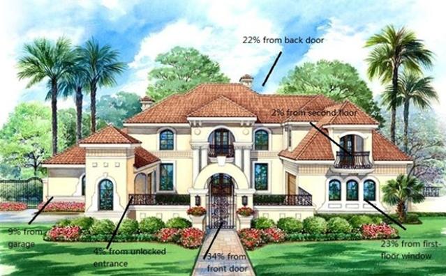 Ways of Burglar Enters Home