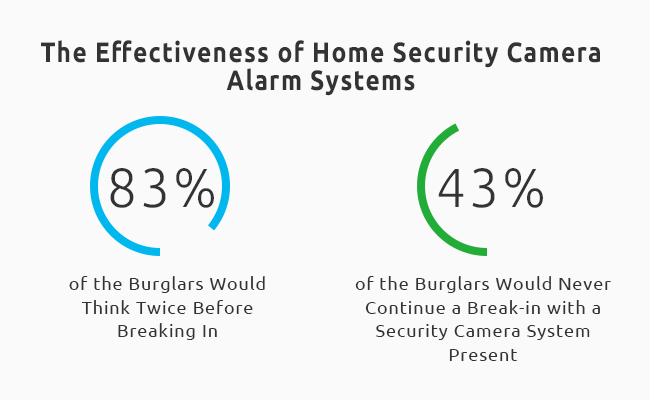 Security Camera System Statistics