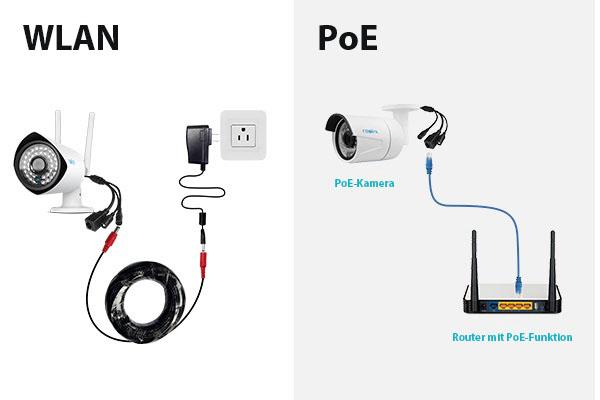 WLAN Und PoE 16 Kanal Überwachungskamerasystem