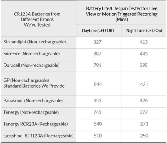 Batterie Tabelle