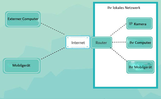 De Netzwerk