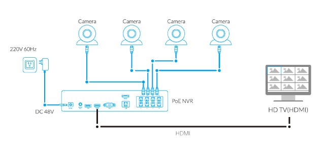 security camera to tv connection