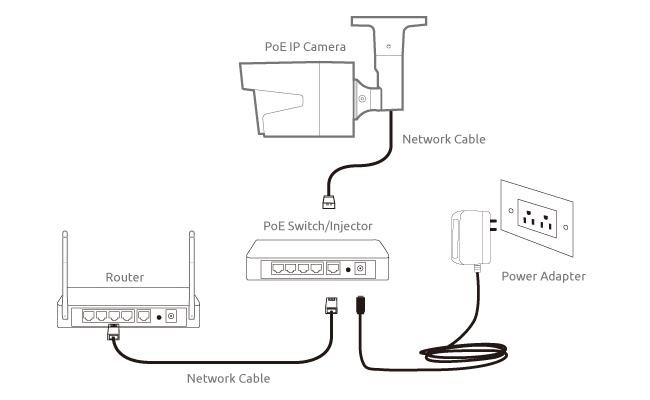 Poe Circuit Diagram | Ip Camera Network Setup Steps Diagram Screenshots Video Top