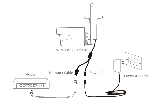 Brilliant Ip Camera Network Setup Steps Diagram Screenshots Video Top Wiring Cloud Hisonuggs Outletorg