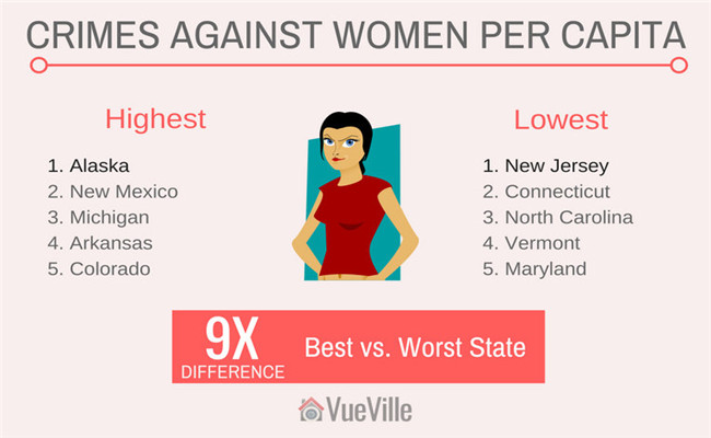 Best and Worst States for Women Living Alone
