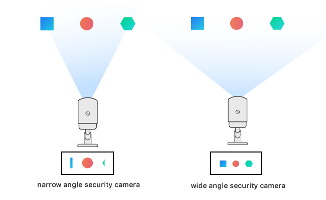 Single Security Camera Viewing Angle
