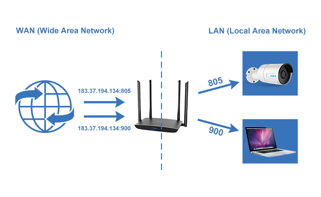 IP Camera Port Forwarding Meaning, Tutorial & Troubleshooting