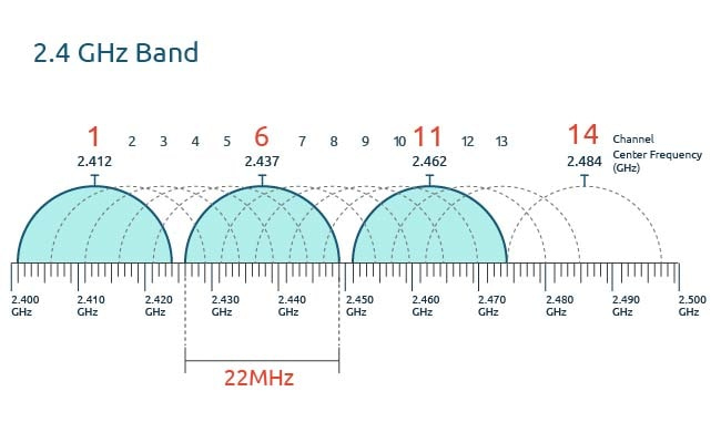 2.4 GHz WiFi Band