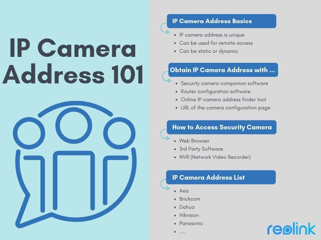 IP Camera Address 101