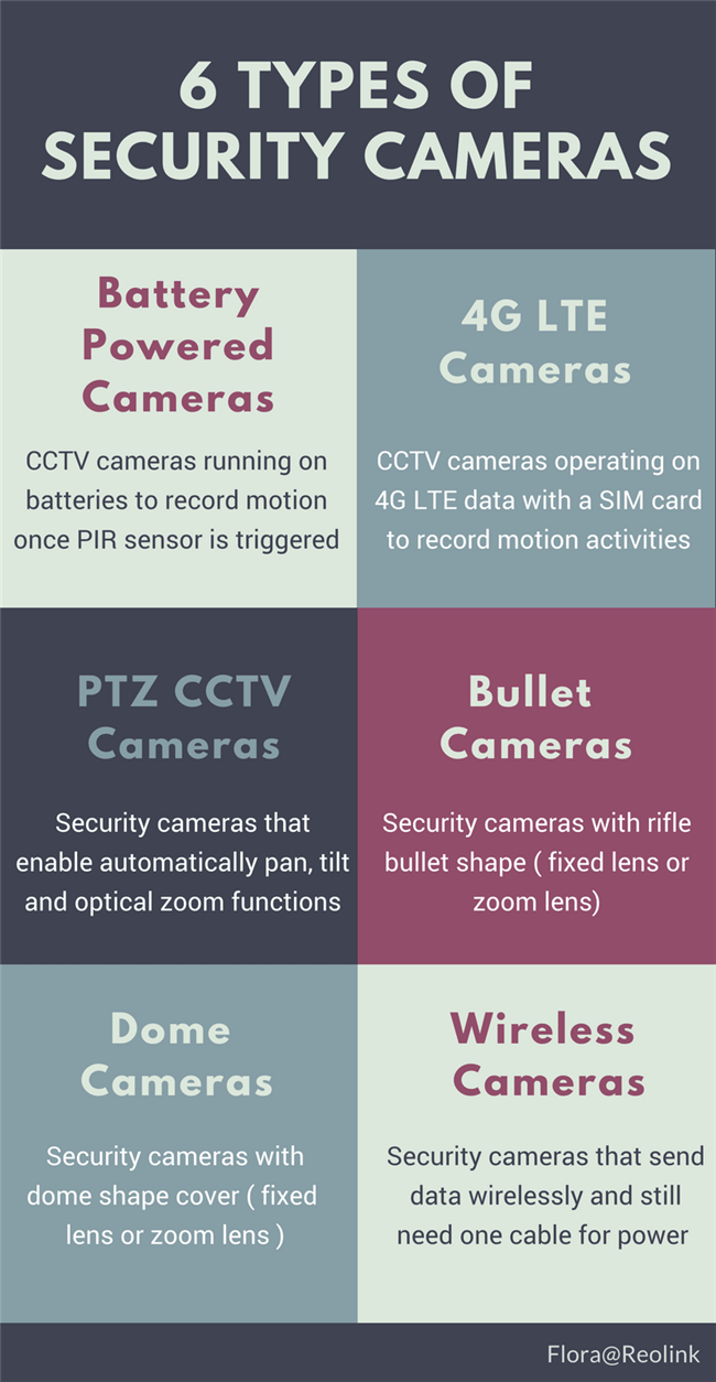 Security Camera Types